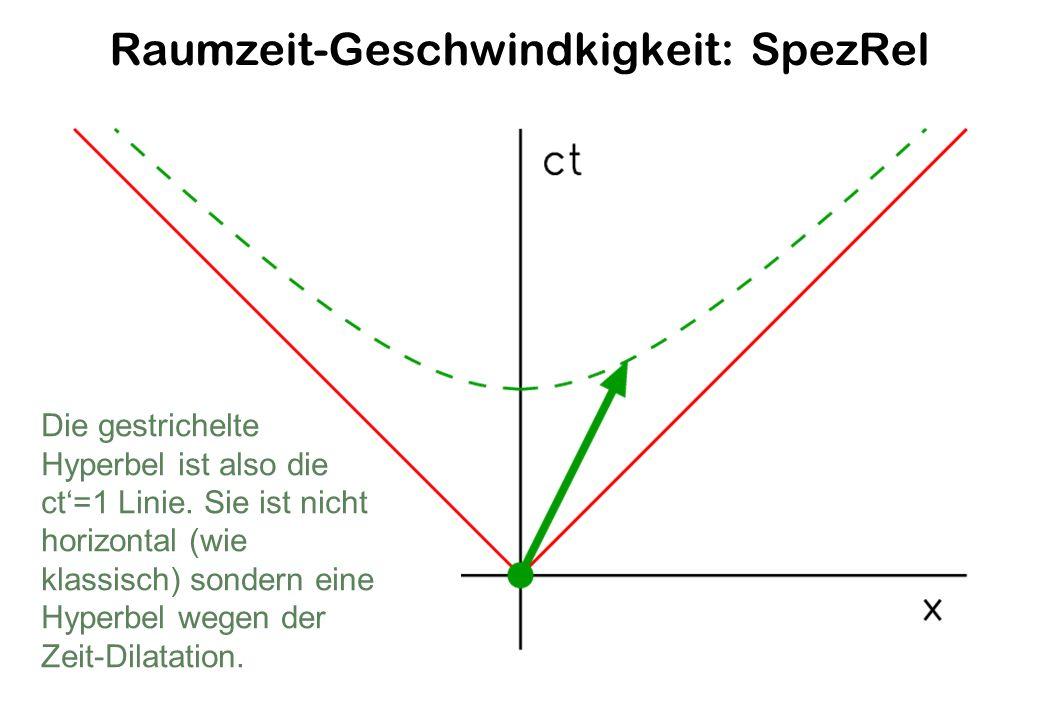 Raumzeit-Geschwindkigkeit: SpezRel Die gestrichelte Hyperbel ist also die ct=1 Linie.