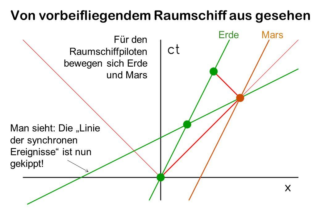 Von vorbeifliegendem Raumschiff aus gesehen ErdeMars Für den Raumschiffpiloten bewegen sich Erde und Mars Man sieht: Die Linie der synchronen Ereignisse ist nun gekippt!