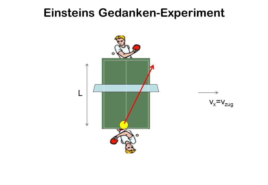 Einsteins Gedanken-Experiment v x =v zug L