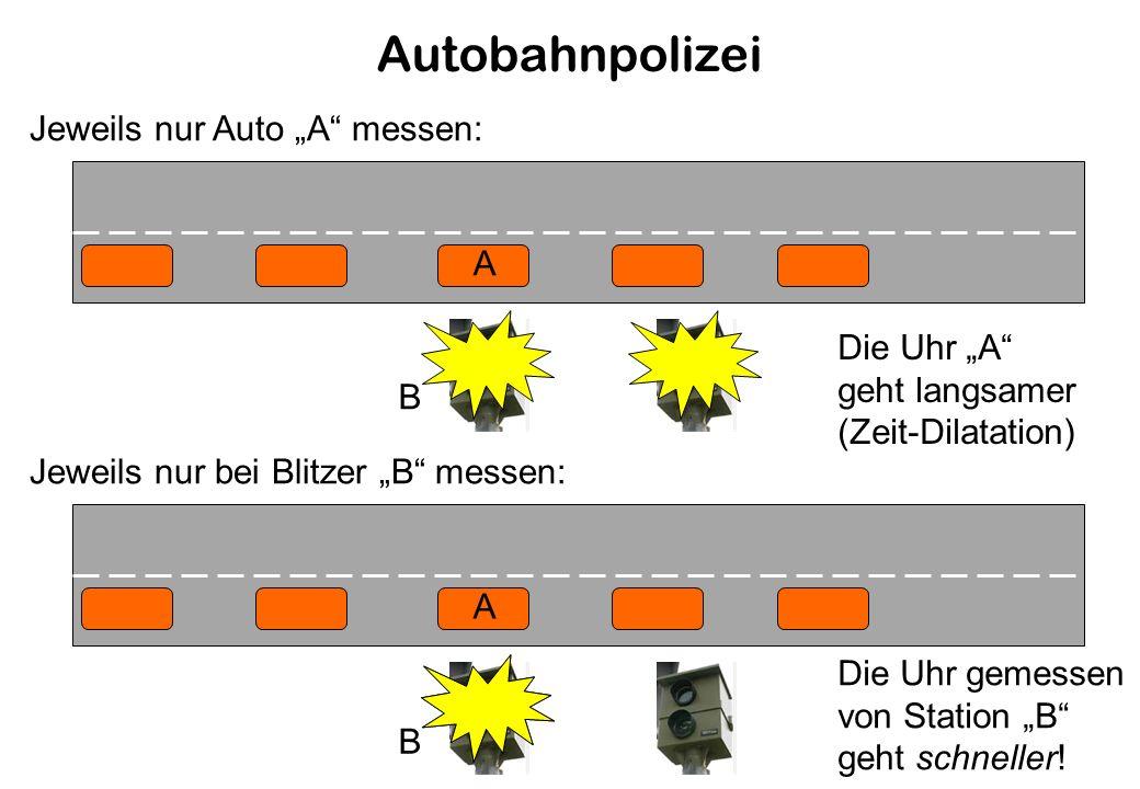 Autobahnpolizei A Jeweils nur Auto A messen: A Jeweils nur bei Blitzer B messen: B B Die Uhr A geht langsamer (Zeit-Dilatation) Die Uhr gemessen von Station B geht schneller!
