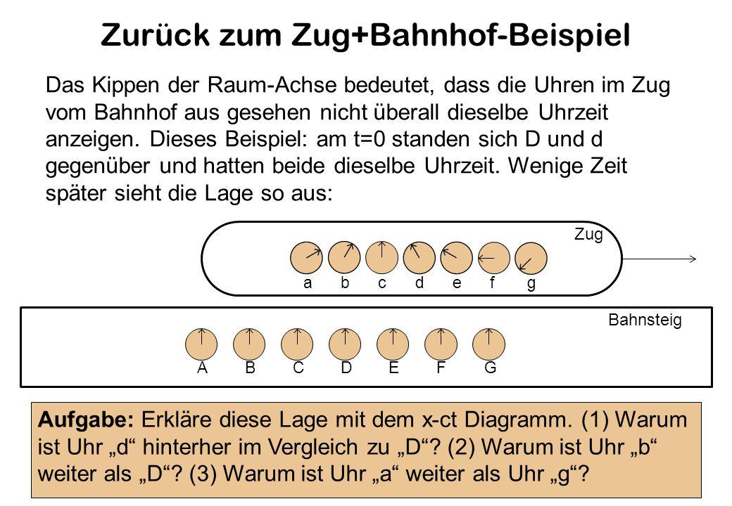 Zurück zum Zug+Bahnhof-Beispiel Zug Bahnsteig Das Kippen der Raum-Achse bedeutet, dass die Uhren im Zug vom Bahnhof aus gesehen nicht überall dieselbe Uhrzeit anzeigen.