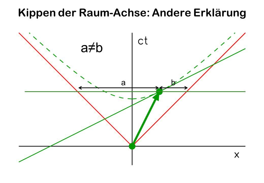 Kippen der Raum-Achse: Andere Erklärung ab ab