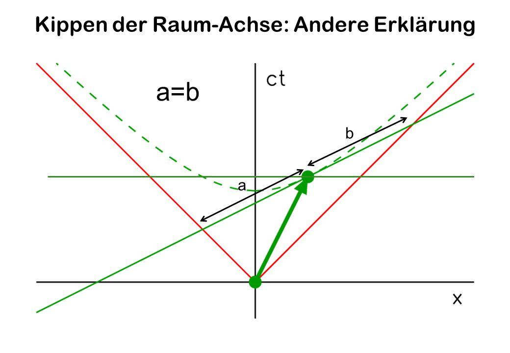 Kippen der Raum-Achse: Andere Erklärung a b a=b