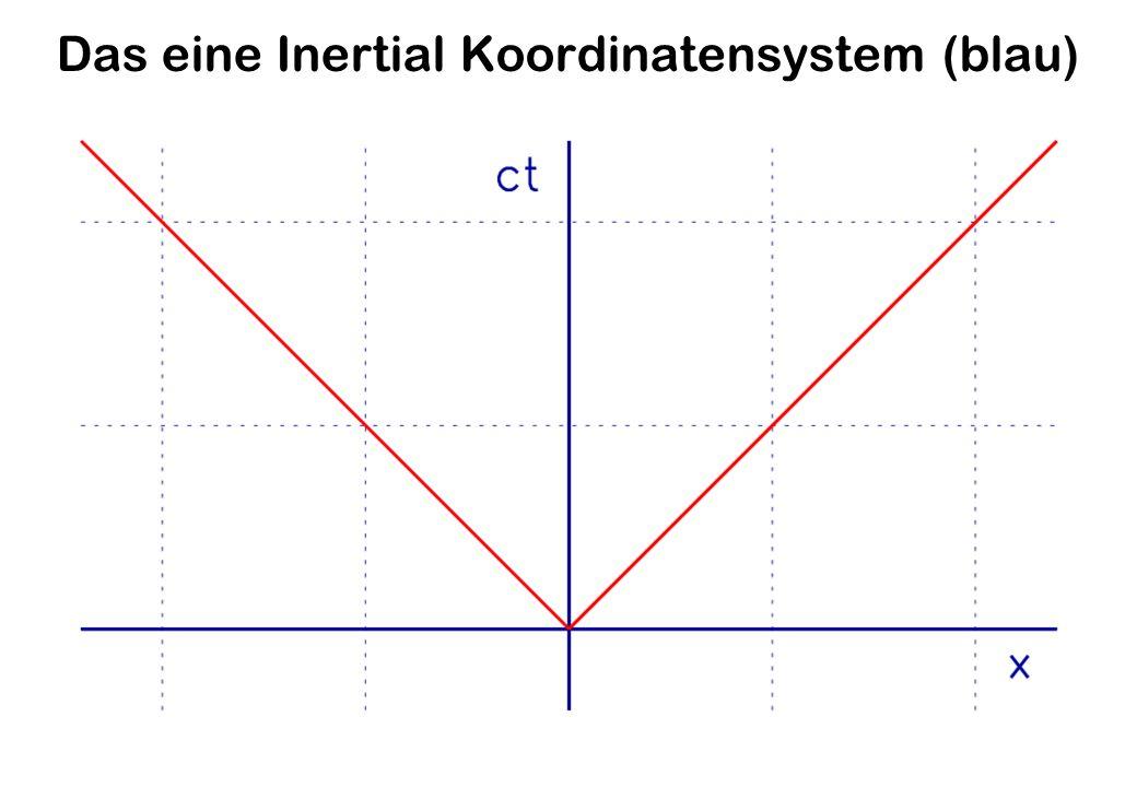 Das eine Inertial Koordinatensystem (blau)
