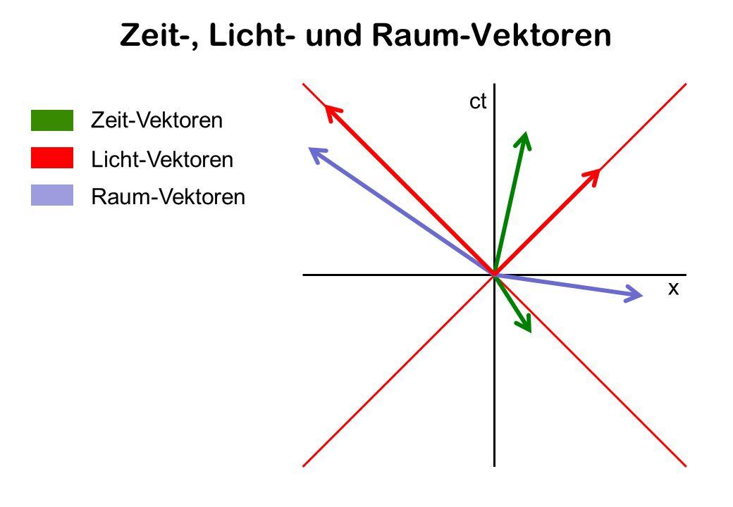 Zeit-, Licht- und Raum-Vektoren ct x Zeit-Vektoren Licht-Vektoren Raum-Vektoren