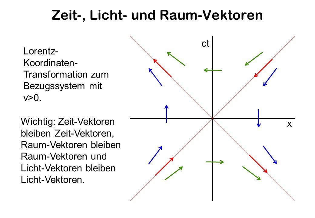 Zeit-, Licht- und Raum-Vektoren ct x Lorentz- Koordinaten- Transformation zum Bezugssystem mit v>0.