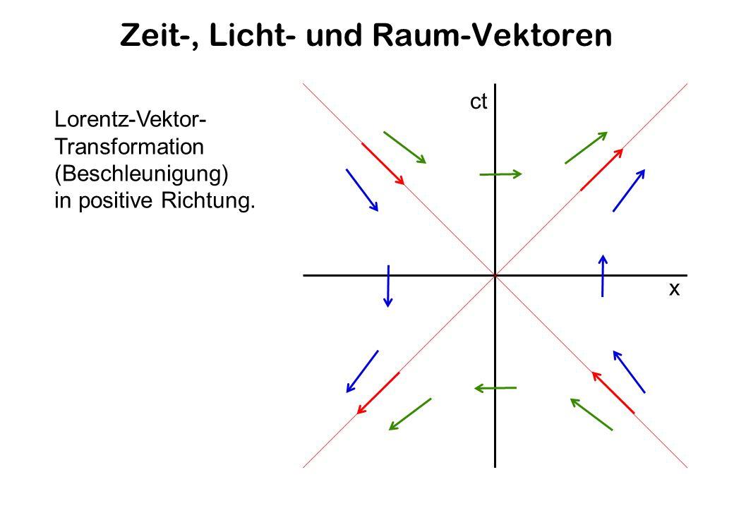 Zeit-, Licht- und Raum-Vektoren ct x Lorentz-Vektor- Transformation (Beschleunigung) in positive Richtung.