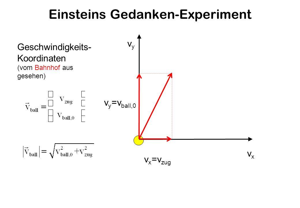 Einsteins Gedanken-Experiment v x =v zug vxvx vyvy v y =v ball,0 Geschwindigkeits- Koordinaten (vom Bahnhof aus gesehen)