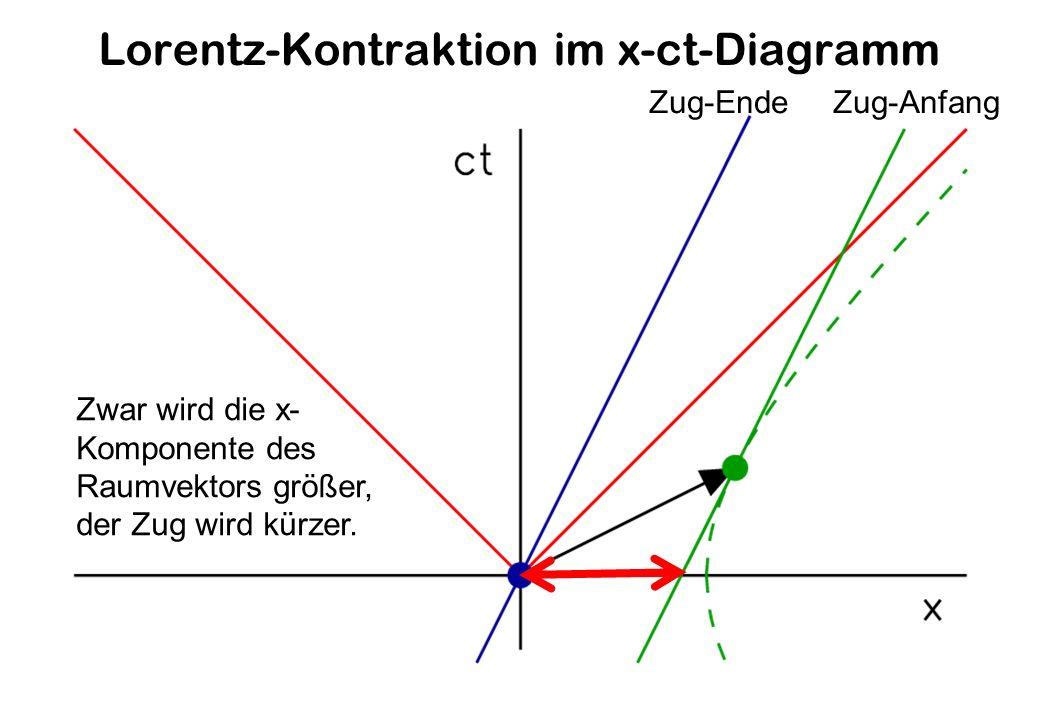 Lorentz-Kontraktion im x-ct-Diagramm Zwar wird die x- Komponente des Raumvektors größer, der Zug wird kürzer.