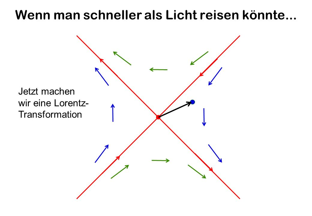 Wenn man schneller als Licht reisen könnte... Jetzt machen wir eine Lorentz- Transformation