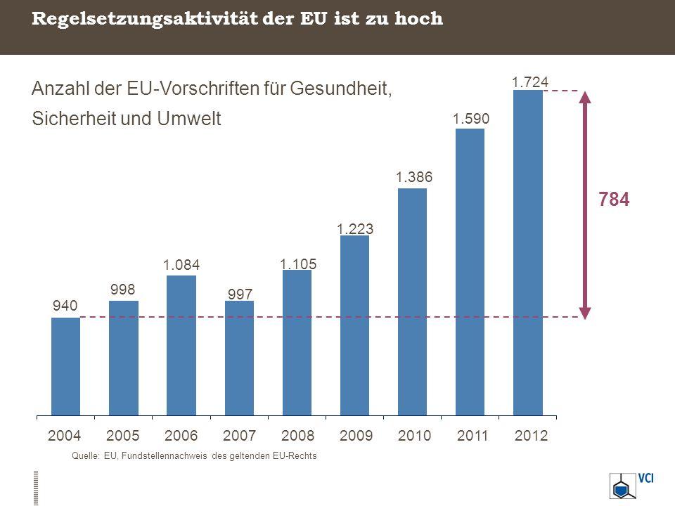 200420052006200720082009201020112012 940 998 1.084 997 1.105 1.223 1.386 1.590 1.724 784 Regelsetzungsaktivität der EU ist zu hoch Quelle: EU, Fundste