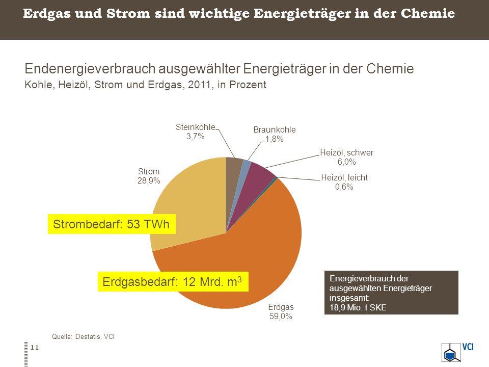 Erdgas und Strom sind wichtige Energieträger in der Chemie Endenergieverbrauch ausgewählter Energieträger in der Chemie Kohle, Heizöl, Strom und Erdga