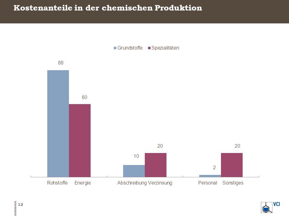 Kostenanteile in der chemischen Produktion 12