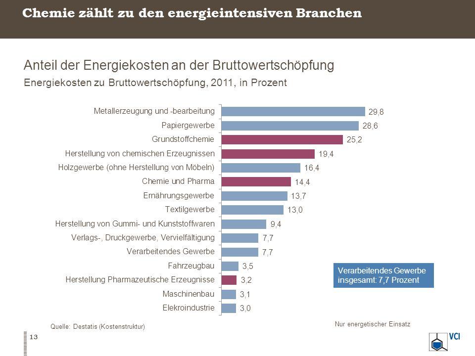 Chemie zählt zu den energieintensiven Branchen Anteil der Energiekosten an der Bruttowertschöpfung Energiekosten zu Bruttowertschöpfung, 2011, in Proz