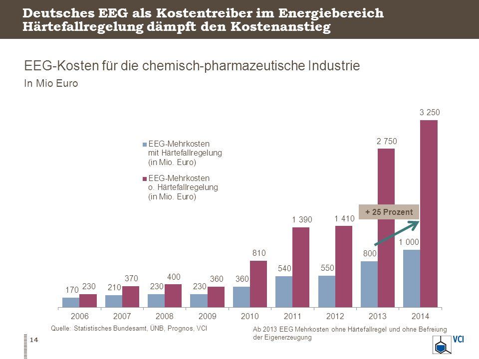 Deutsches EEG als Kostentreiber im Energiebereich Härtefallregelung dämpft den Kostenanstieg EEG-Kosten für die chemisch-pharmazeutische Industrie In