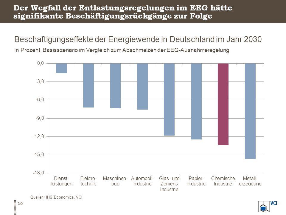 Der Wegfall der Entlastungsregelungen im EEG hätte signifikante Beschäftigungsrückgänge zur Folge Beschäftigungseffekte der Energiewende in Deutschlan