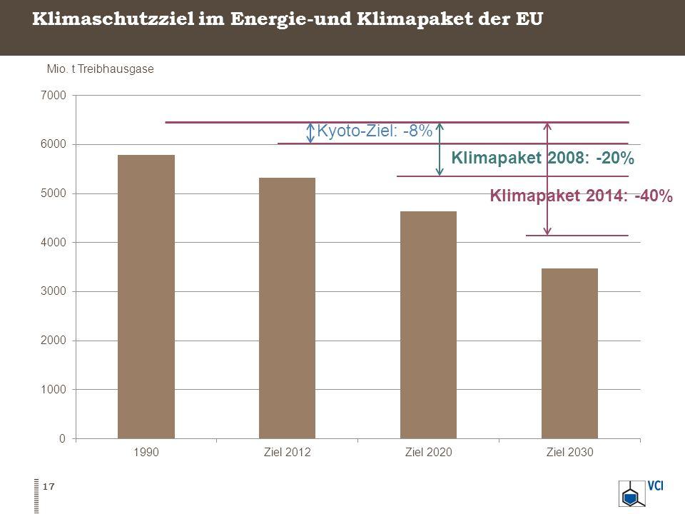 Klimaschutzziel im Energie-und Klimapaket der EU 17 Mio. t Treibhausgase Kyoto-Ziel: -8% Klimapaket 2008: -20% Klimapaket 2014: -40%