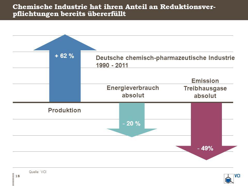 Chemische Industrie hat ihren Anteil an Reduktionsver- pflichtungen bereits übererfüllt Deutsche chemisch-pharmazeutische Industrie 1990 - 2011 Produk