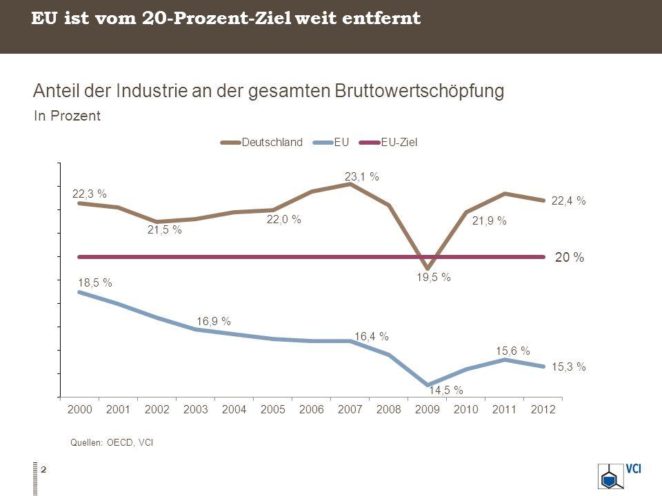 EU ist vom 20-Prozent-Ziel weit entfernt 2 Quellen: OECD, VCI Anteil der Industrie an der gesamten Bruttowertschöpfung In Prozent