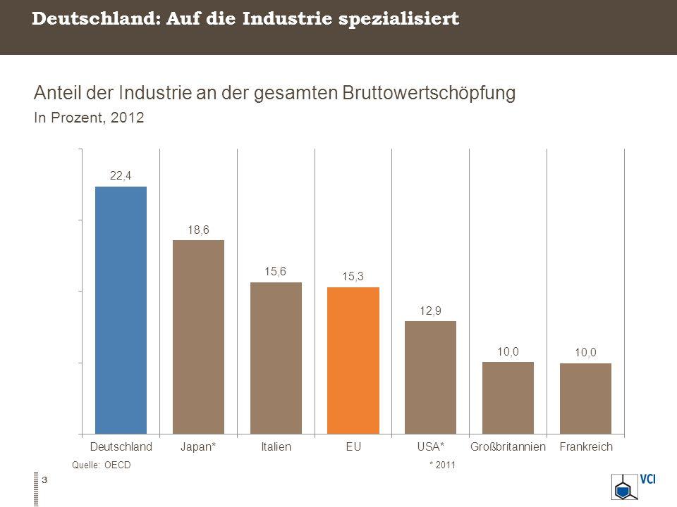 Deutschland: Auf die Industrie spezialisiert Anteil der Industrie an der gesamten Bruttowertschöpfung In Prozent, 2012 Quelle: OECD* 2011 3