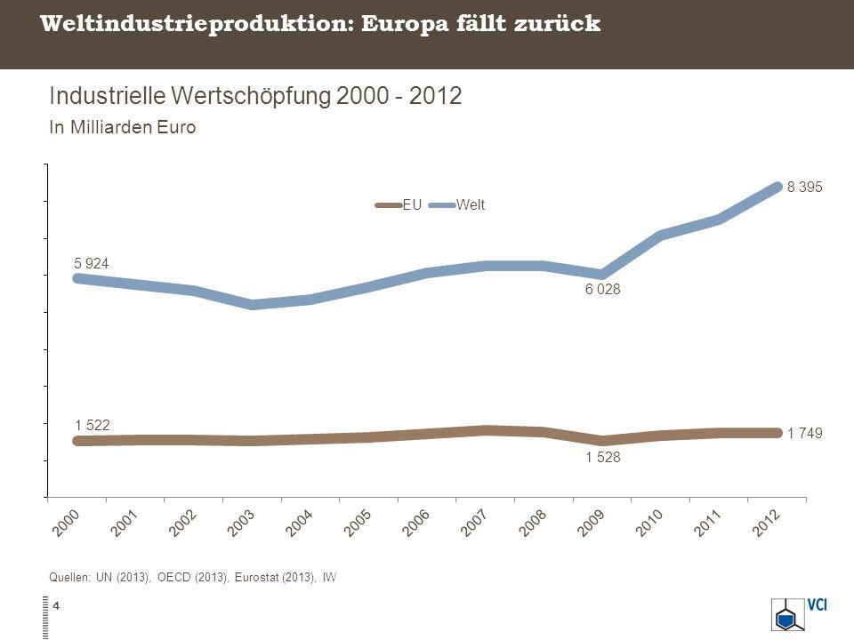 Weltindustrieproduktion: Europa fällt zurück 4 Industrielle Wertschöpfung 2000 - 2012 In Milliarden Euro Quellen: UN (2013), OECD (2013), Eurostat (20