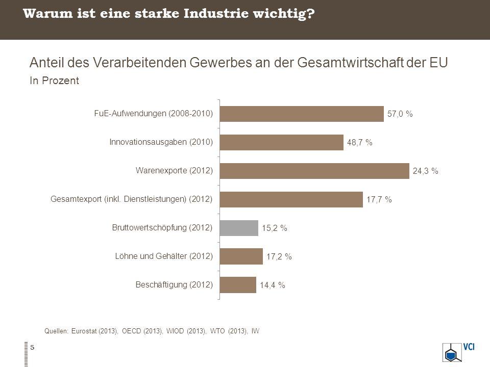 Warum ist eine starke Industrie wichtig? 5 Quellen: Eurostat (2013), OECD (2013), WIOD (2013), WTO (2013), IW Anteil des Verarbeitenden Gewerbes an de