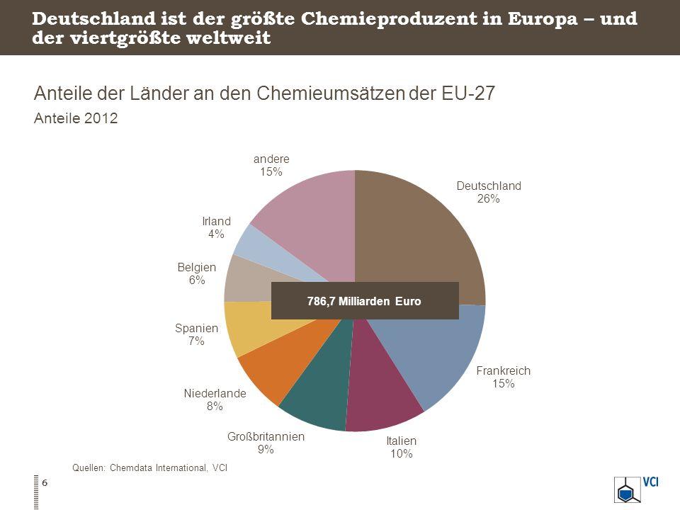 Deutschland ist der größte Chemieproduzent in Europa – und der viertgrößte weltweit Anteile der Länder an den Chemieumsätzen der EU-27 Anteile 2012 6