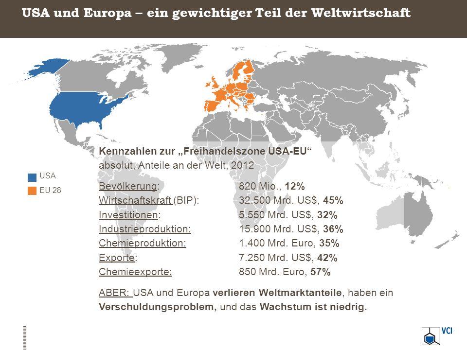 USA EU 28 USA und Europa – ein gewichtiger Teil der Weltwirtschaft Kennzahlen zur Freihandelszone USA-EU absolut, Anteile an der Welt, 2012 Bevölkerun