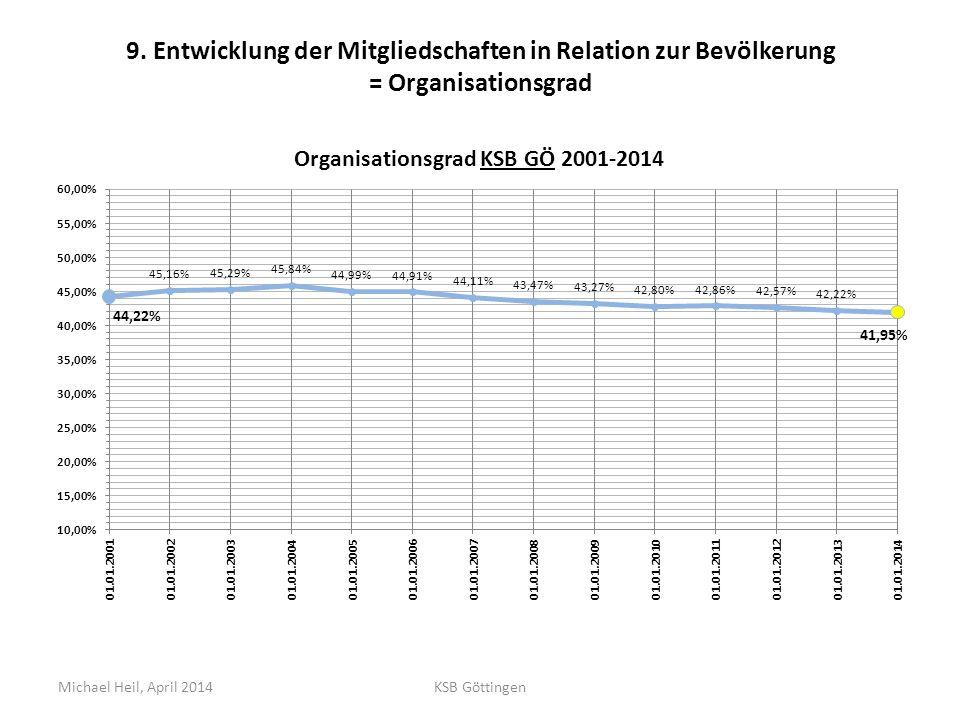 9. Entwicklung der Mitgliedschaften in Relation zur Bevölkerung = Organisationsgrad Michael Heil, April 2014KSB Göttingen