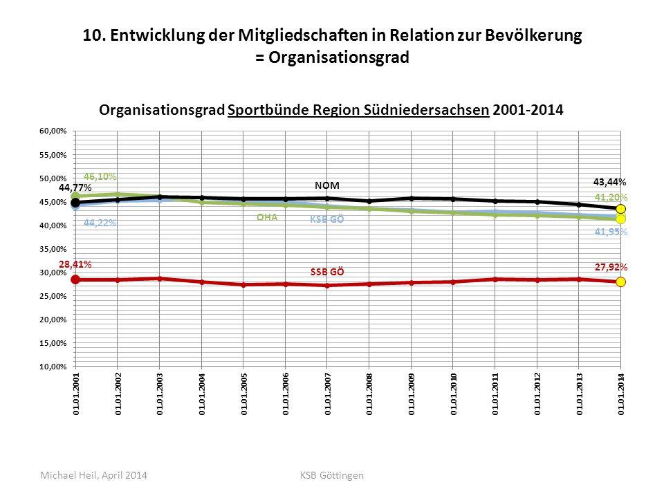 10. Entwicklung der Mitgliedschaften in Relation zur Bevölkerung = Organisationsgrad Michael Heil, April 2014KSB Göttingen