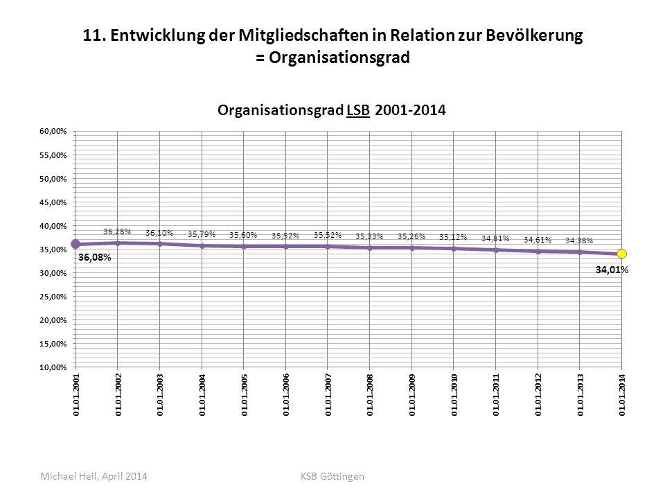 11. Entwicklung der Mitgliedschaften in Relation zur Bevölkerung = Organisationsgrad Michael Heil, April 2014KSB Göttingen