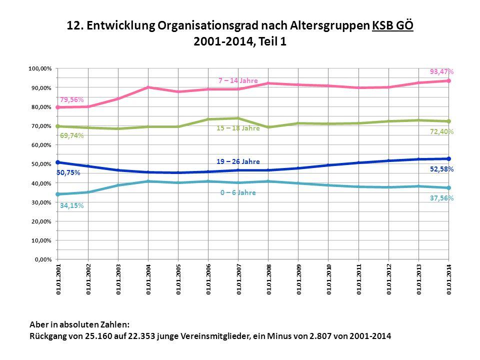 12. Entwicklung Organisationsgrad nach Altersgruppen KSB GÖ 2001-2014, Teil 1 Aber in absoluten Zahlen: Rückgang von 25.160 auf 22.353 junge Vereinsmi