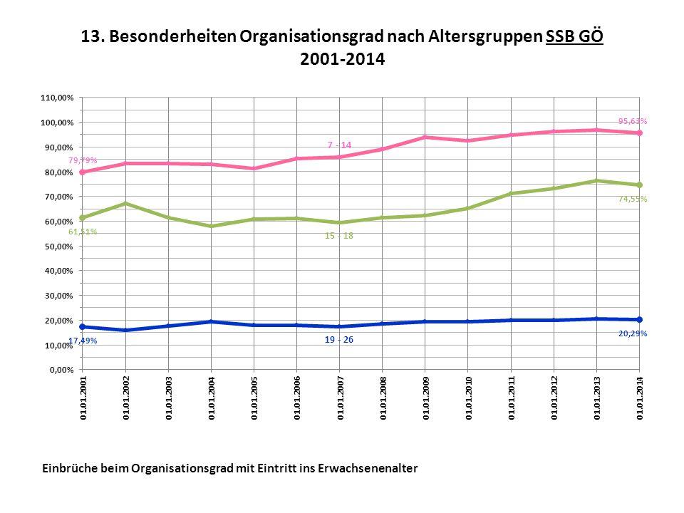 13. Besonderheiten Organisationsgrad nach Altersgruppen SSB GÖ 2001-2014 Einbrüche beim Organisationsgrad mit Eintritt ins Erwachsenenalter
