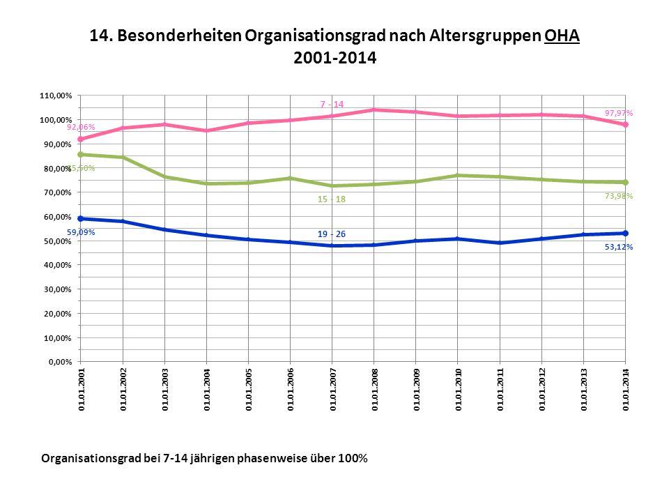 14. Besonderheiten Organisationsgrad nach Altersgruppen OHA 2001-2014 Organisationsgrad bei 7-14 jährigen phasenweise über 100%