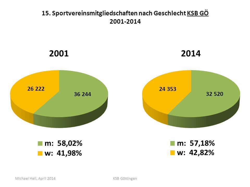 15. Sportvereinsmitgliedschaften nach Geschlecht KSB GÖ 2001-2014 Michael Heil, April 2014KSB Göttingen
