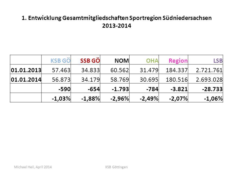 1. Entwicklung Gesamtmitgliedschaften Sportregion Südniedersachsen 2013-2014 KSB GÖSSB GÖNOMOHARegionLSB 01.01.201357.46334.83360.56231.479184.3372.72