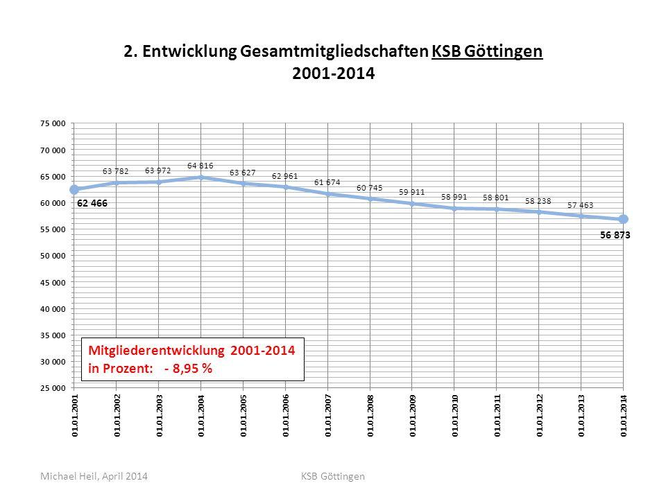 2. Entwicklung Gesamtmitgliedschaften KSB Göttingen 2001-2014 Michael Heil, April 2014KSB Göttingen
