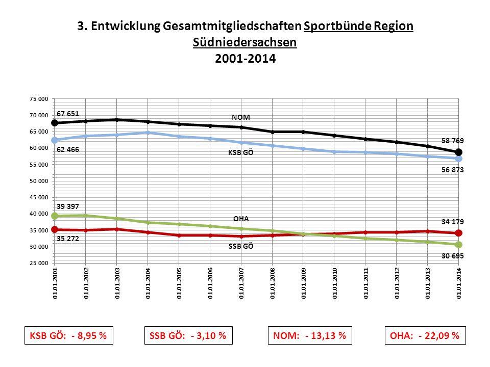 3. Entwicklung Gesamtmitgliedschaften Sportbünde Region Südniedersachsen 2001-2014 SSB GÖ: - 3,10 % OHA: - 22,09 %NOM: - 13,13 %KSB GÖ: - 8,95 %