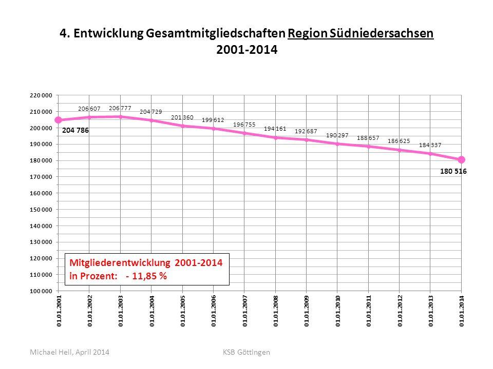 4. Entwicklung Gesamtmitgliedschaften Region Südniedersachsen 2001-2014 Michael Heil, April 2014KSB Göttingen