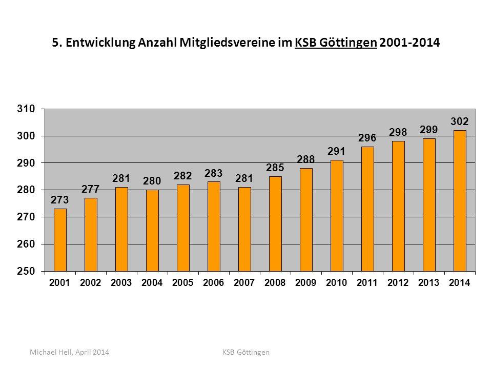 5. Entwicklung Anzahl Mitgliedsvereine im KSB Göttingen 2001-2014 Michael Heil, April 2014KSB Göttingen