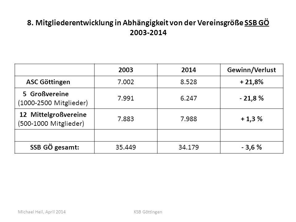 8. Mitgliederentwicklung in Abhängigkeit von der Vereinsgröße SSB GÖ 2003-2014 20032014Gewinn/Verlust ASC Göttingen 7.0028.528+ 21,8% 5 Großvereine (1