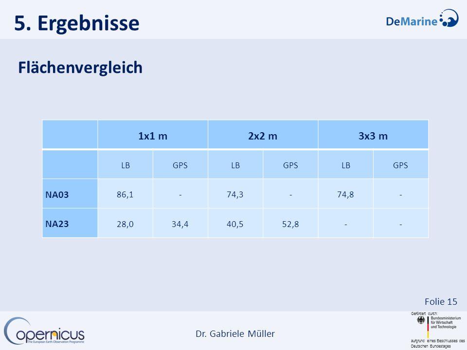 Gefördert durch: aufgrund eines Beschlusses des Deutschen Bundestages Dr. Gabriele Müller Folie 15 1x1 m2x2 m3x3 m LBGPSLBGPSLBGPS NA03 86,1-74,3-74,8