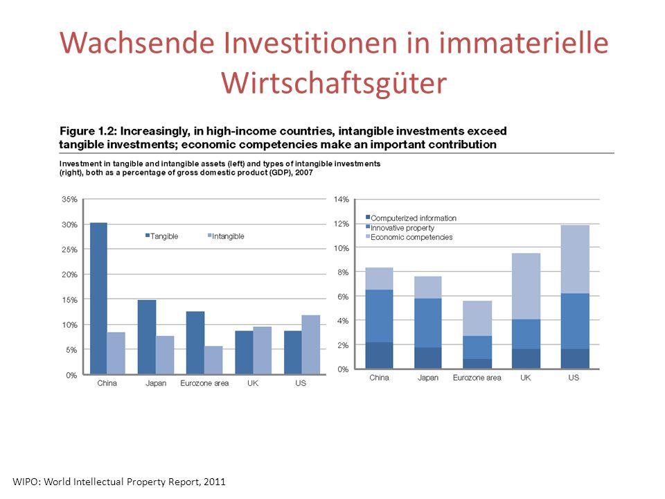 Wachsende Investitionen in immaterielle Wirtschaftsgüter WIPO: World Intellectual Property Report, 2011
