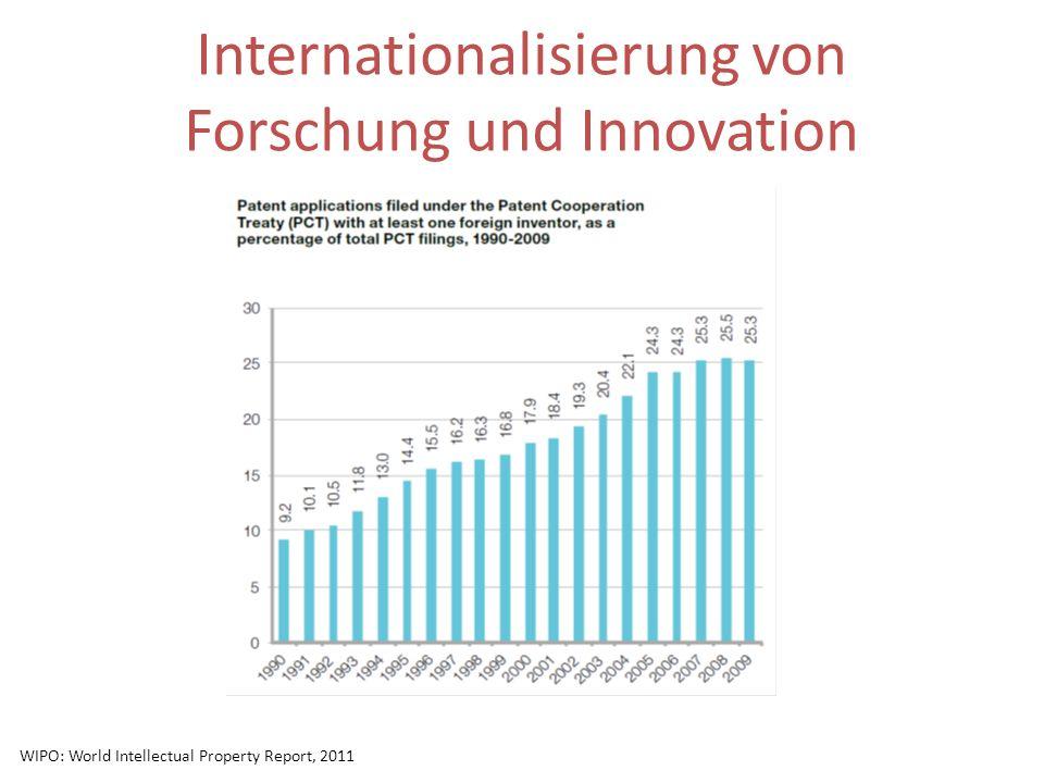 Internationalisierung von Forschung und Innovation WIPO: World Intellectual Property Report, 2011