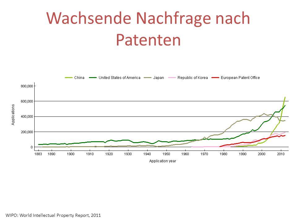 Wachsende Nachfrage nach Patenten WIPO: World Intellectual Property Report, 2011
