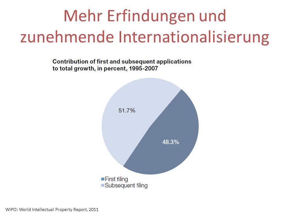 Mehr Erfindungen und zunehmende Internationalisierung WIPO: World Intellectual Property Report, 2011