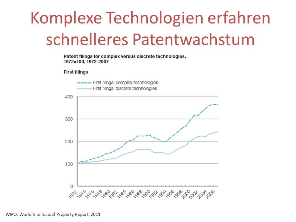 Komplexe Technologien erfahren schnelleres Patentwachstum WIPO: World Intellectual Property Report, 2011