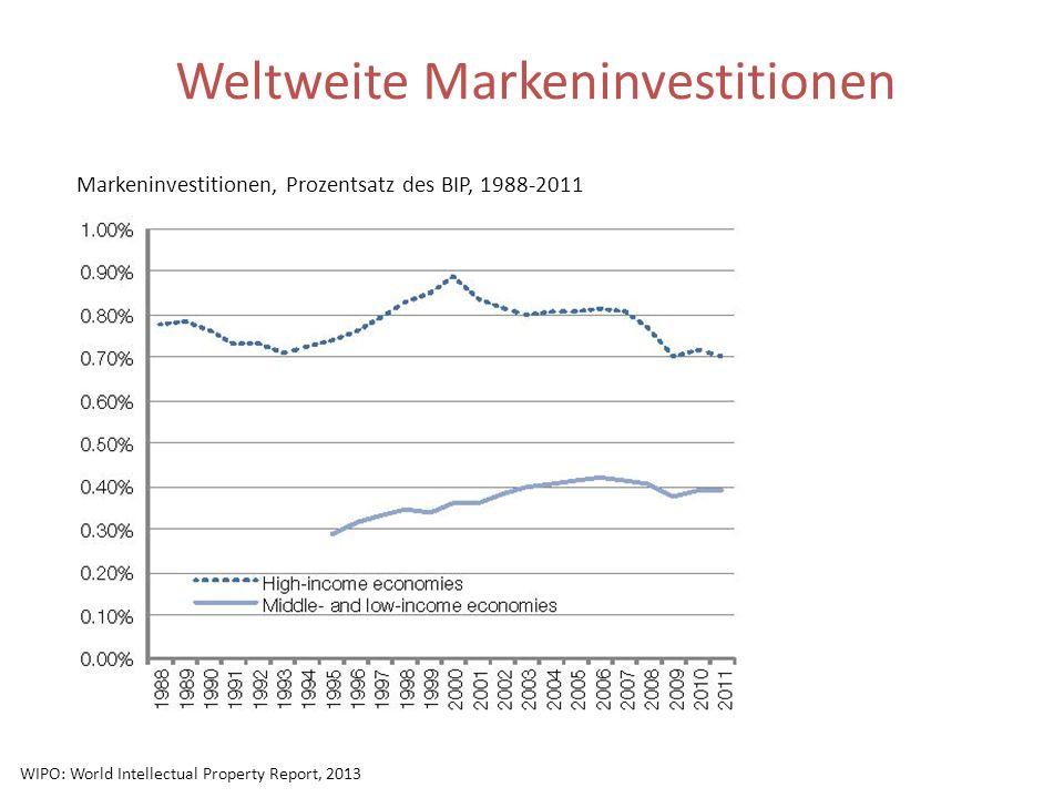 Weltweite Markeninvestitionen Markeninvestitionen, Prozentsatz des BIP, 1988-2011 WIPO: World Intellectual Property Report, 2013