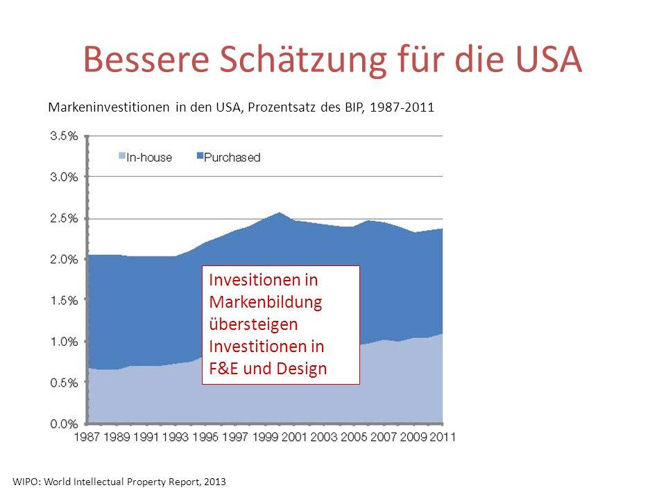 Bessere Schätzung für die USA Markeninvestitionen in den USA, Prozentsatz des BIP, 1987-2011 Invesitionen in Markenbildung übersteigen Investitionen i
