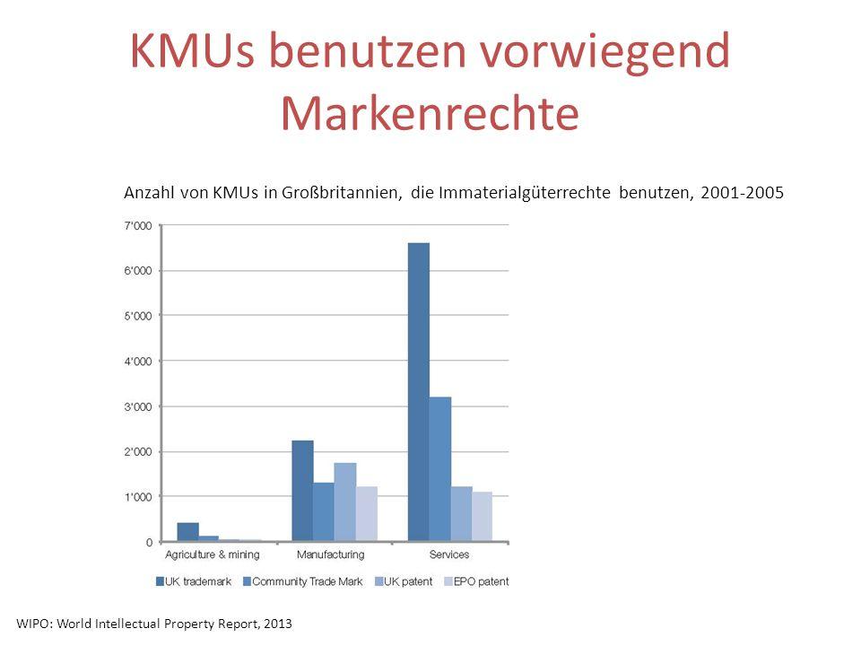 KMUs benutzen vorwiegend Markenrechte Anzahl von KMUs in Großbritannien, die Immaterialgüterrechte benutzen, 2001-2005 WIPO: World Intellectual Proper